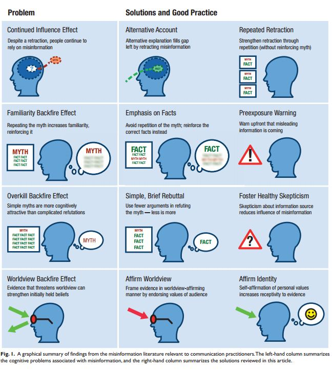 Misinformation effect examples