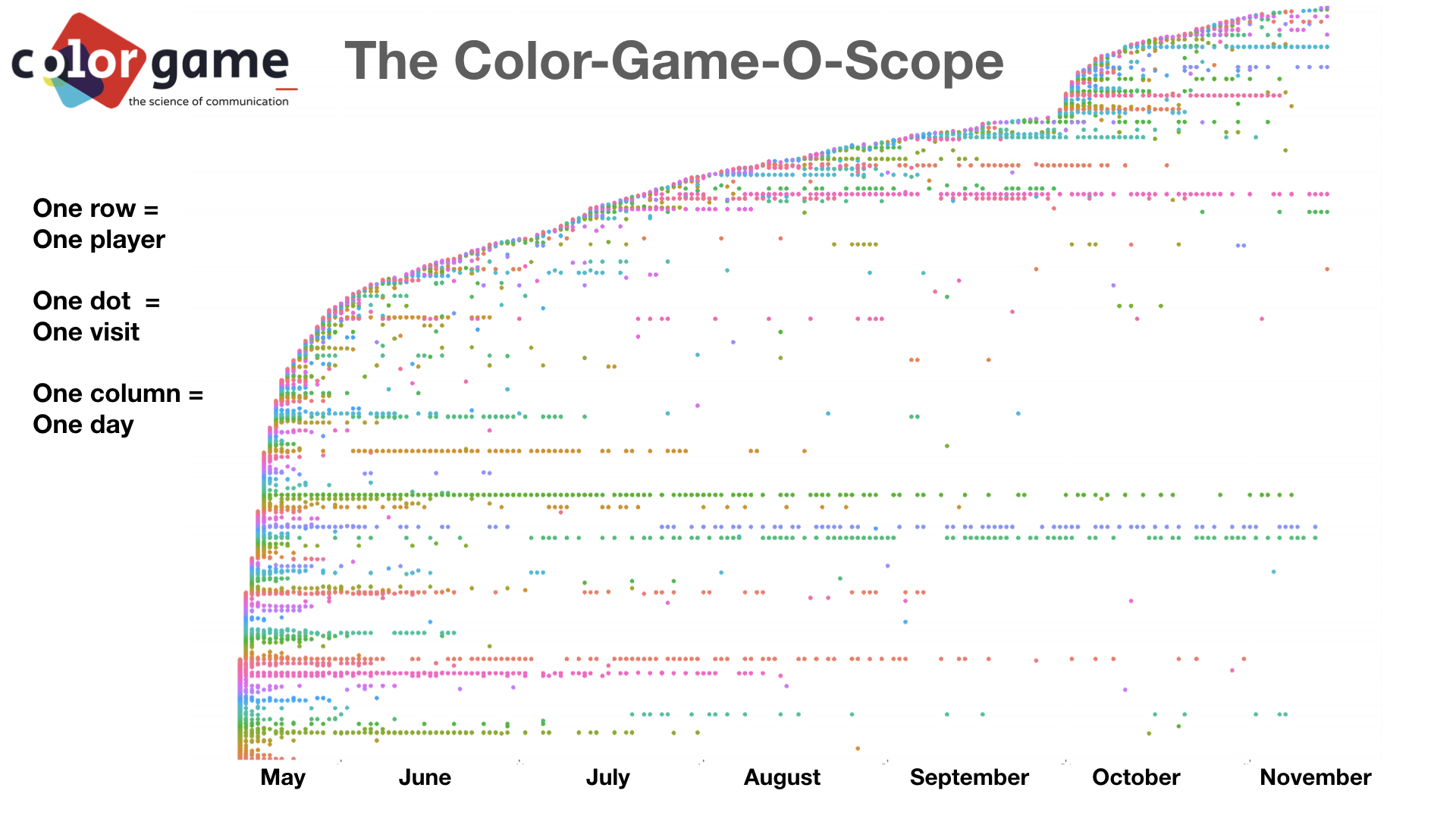 The Color-Game-o-Scope - International Cognition and Culture ...
