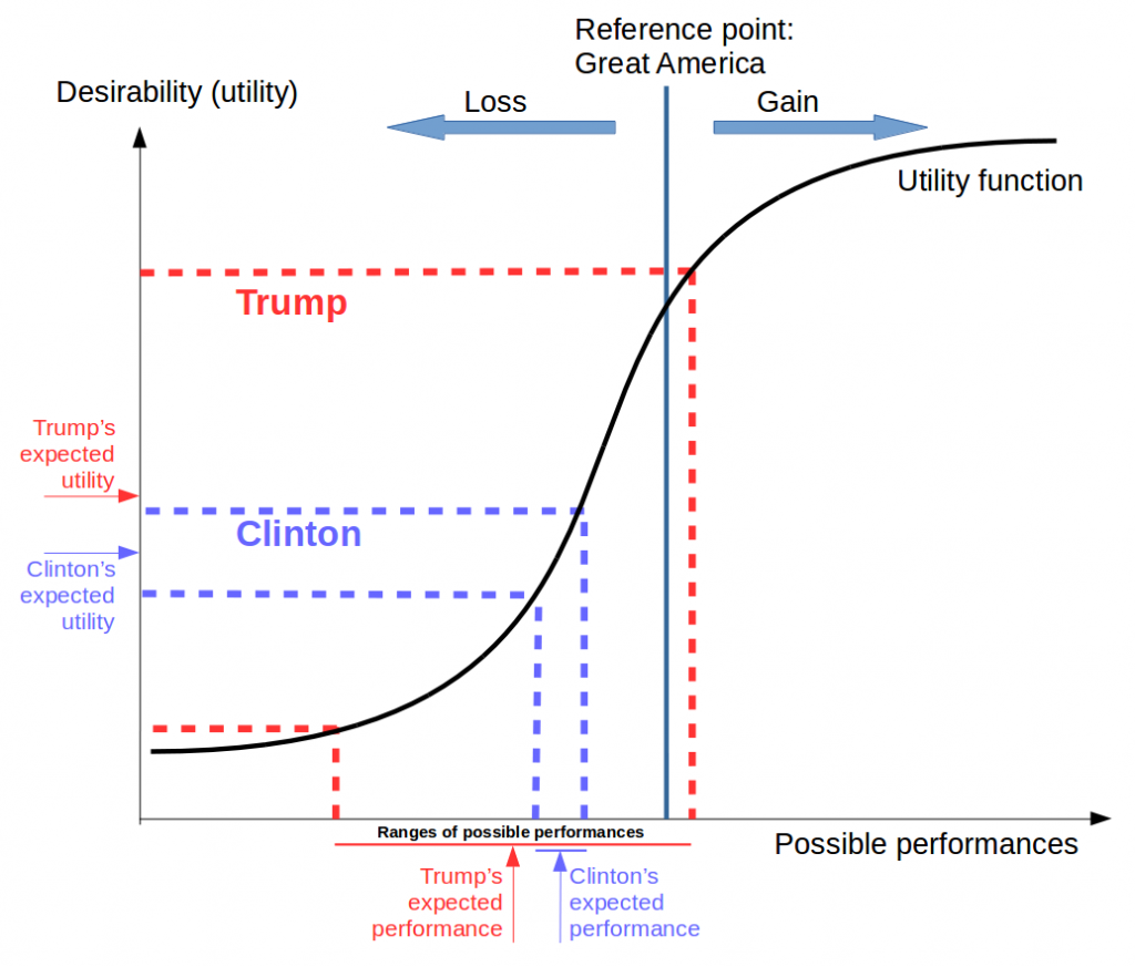 Expected utility of presidents' potential performances in a loss frame, according to Prospect Theory.