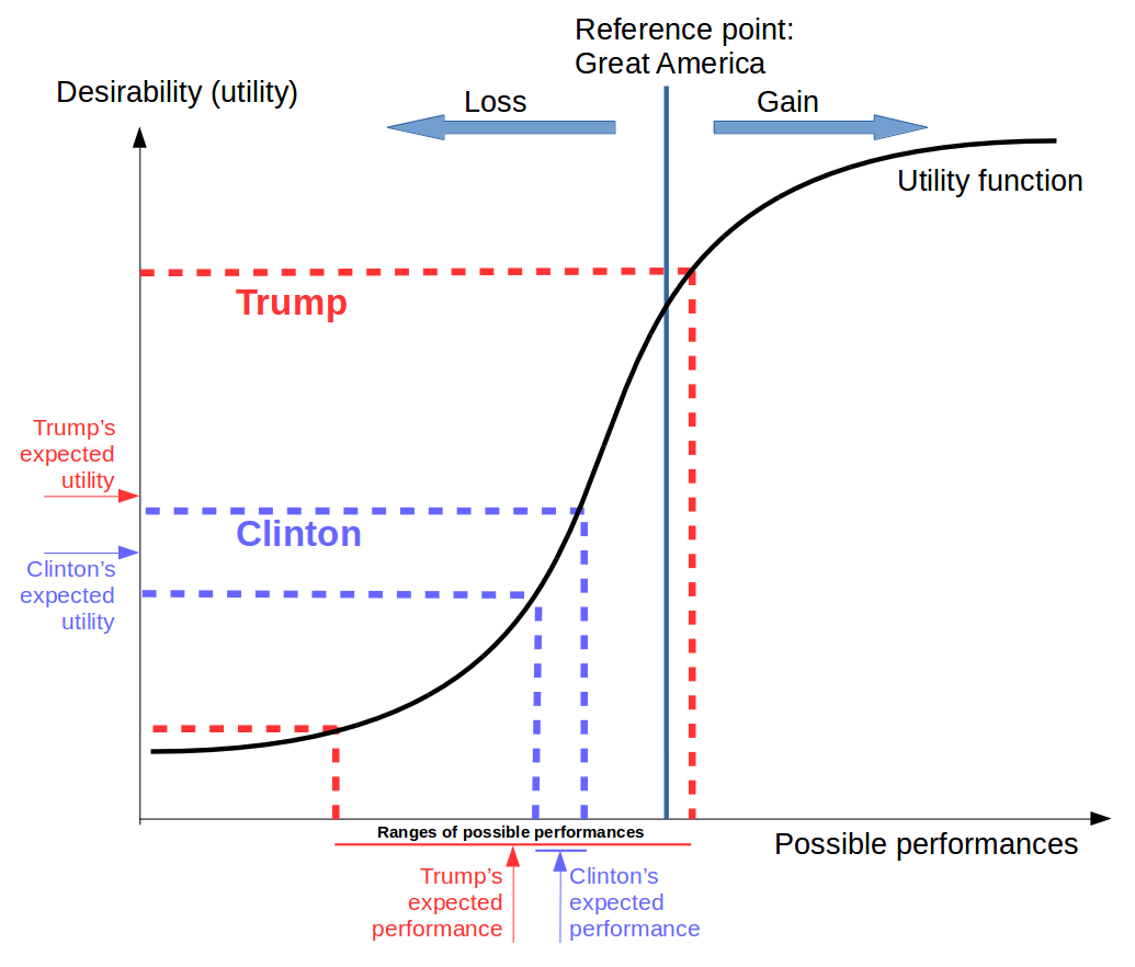 Does Prospect Theory explain Trump and Brexit votes? - International ...